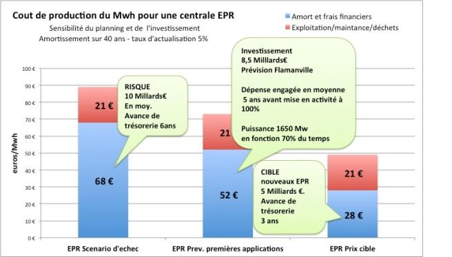 cout des filieres EPR
